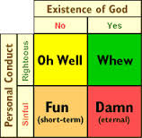 Pascal's Wager Diagram